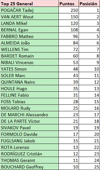 Polla Tirreno Adriativo - valida 6/45 Polla anual de LRDE Whats413