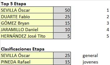 Polla Vuelta a Colombia - valida 15/45 Polla Anual LRDE Whats439