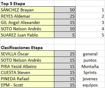 Polla Vuelta a Colombia - valida 15/45 Polla Anual LRDE Whats448