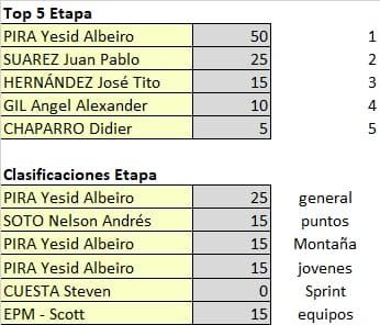 Polla Vuelta a Colombia - valida 15/45 Polla Anual LRDE Whats450