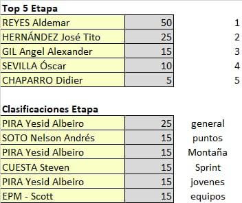 Polla Vuelta a Colombia - valida 15/45 Polla Anual LRDE Whats455