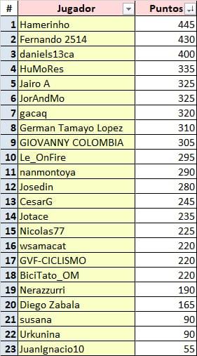 Polla Vuelta a Colombia - valida 15/45 Polla Anual LRDE Whats456