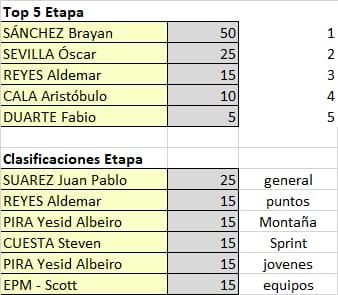 Polla Vuelta a Colombia - valida 15/45 Polla Anual LRDE Whats458