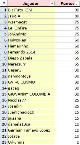 Polla Vuelta a Colombia - valida 15/45 Polla Anual LRDE Whats460