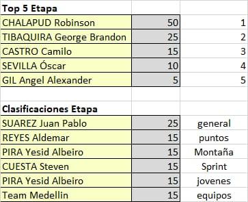Polla Vuelta a Colombia - valida 15/45 Polla Anual LRDE Whats461