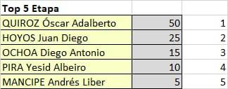 Polla Vuelta a Colombia - valida 15/45 Polla Anual LRDE Whats466