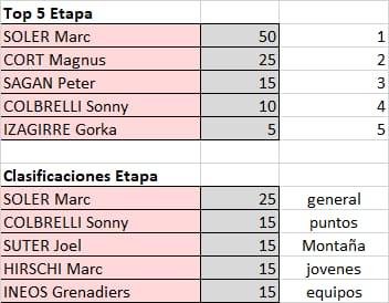 Polla Tour de Romandia - valida 20/45 Polla Anual LRDE Whats482