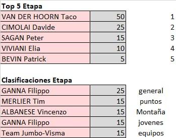 Polla Giro de Italia - valida 21/45 Polla Anual LRDE Whats511