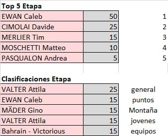 Polla Giro de Italia - valida 21/45 Polla Anual LRDE Whats526