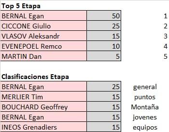 Polla Giro de Italia - valida 21/45 Polla Anual LRDE Whats531