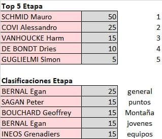 Polla Giro de Italia - valida 21/45 Polla Anual LRDE Whats545