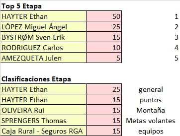 Vuelta a Andalucia - valida 22/45 Polla Anual LRDE Whats551
