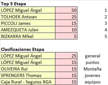 Vuelta a Andalucia - valida 22/45 Polla Anual LRDE Whats554
