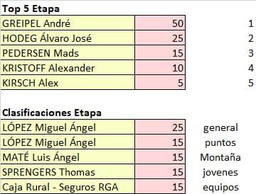 Vuelta a Andalucia - valida 22/45 Polla Anual LRDE Whats558