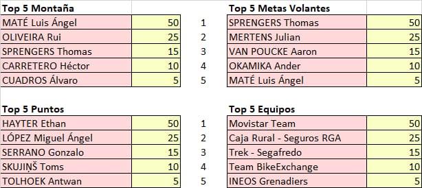 Vuelta a Andalucia - valida 22/45 Polla Anual LRDE Whats562