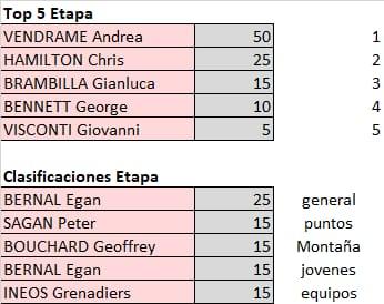 Polla Giro de Italia - valida 21/45 Polla Anual LRDE Whats565