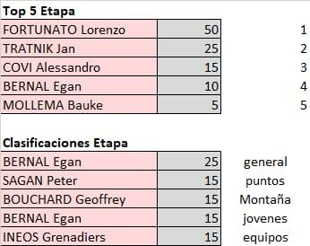 Polla Giro de Italia - valida 21/45 Polla Anual LRDE Whats572