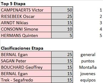 Polla Giro de Italia - valida 21/45 Polla Anual LRDE Whats574