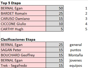 Polla Giro de Italia - valida 21/45 Polla Anual LRDE Whats578