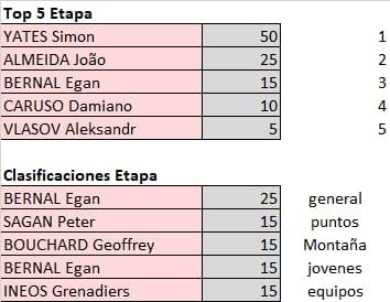 Polla Giro de Italia - valida 21/45 Polla Anual LRDE Whats591