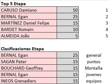 Polla Giro de Italia - valida 21/45 Polla Anual LRDE Whats594