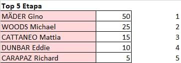 Tour de Suiza 2021 - valida 24/45 de la polla anual LRDE 2021 Whats656