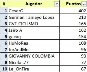 Campeonatos Nacionales 2021 - valida 25/45 de la polla anual LRDE 2021 Whats663
