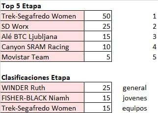 Giro de Italia Donne 2021 - valida 26/45 de la polla anual LRDE 2021 Whats673