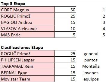 Vuelta a España 2021 - valida 32/45 de la polla anual LRDE 2021 Whats762