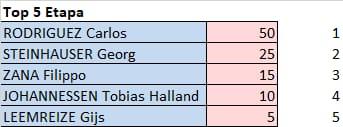 Tour de l'Avenir - valida 31/45 de la polla anual LRDE 2021 Whats775