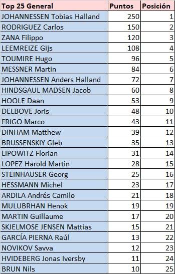 Tour de l'Avenir - valida 31/45 de la polla anual LRDE 2021 Whats778