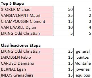 Vuelta a España 2021 - valida 32/45 de la polla anual LRDE 2021 Whats788