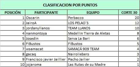 Polla CQ Ranking 2021 - Página 3 Whats795