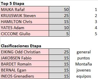 Vuelta a España 2021 - valida 32/45 de la polla anual LRDE 2021 Whats821