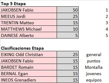 Vuelta a España 2021 - valida 32/45 de la polla anual LRDE 2021 Whats825
