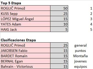 Vuelta a España 2021 - valida 32/45 de la polla anual LRDE 2021 Whats828