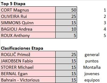 Vuelta a España 2021 - valida 32/45 de la polla anual LRDE 2021 Whats836