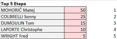 Benelux Tour - valida 33/45 de la polla anual LRDE 2021 Whats860