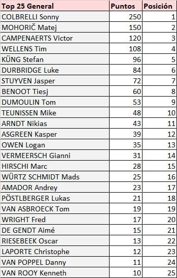 Benelux Tour - valida 33/45 de la polla anual LRDE 2021 Whats862