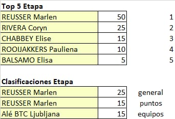 Ceratizit Challenge by La Vuelta - valida 34/45 de la polla anual LRDE 2021 Whats865