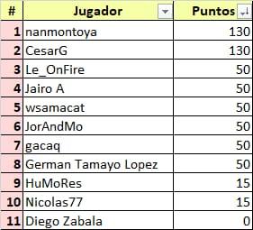 Ceratizit Challenge by La Vuelta - valida 34/45 de la polla anual LRDE 2021 Whats866