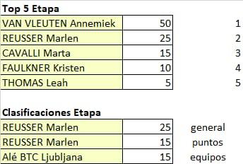 Ceratizit Challenge by La Vuelta - valida 34/45 de la polla anual LRDE 2021 Whats867