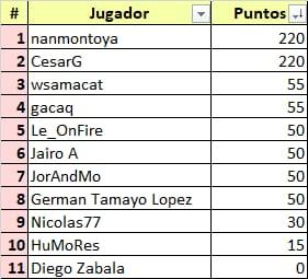 Ceratizit Challenge by La Vuelta - valida 34/45 de la polla anual LRDE 2021 Whats868
