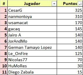 Ceratizit Challenge by La Vuelta - valida 34/45 de la polla anual LRDE 2021 Whats870
