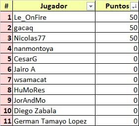 Ceratizit Challenge by La Vuelta - valida 34/45 de la polla anual LRDE 2021 Whats874