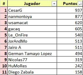 Ceratizit Challenge by La Vuelta - valida 34/45 de la polla anual LRDE 2021 Whats875