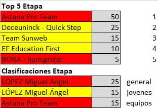 Polla de La Vuelta Ciclista a España - válida 33/42 polla anual LRDE 2019 Whatsa13