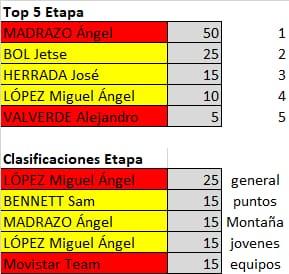 Polla de La Vuelta Ciclista a España - válida 33/42 polla anual LRDE 2019 Whatsa24