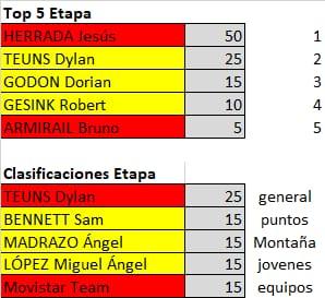 Polla de La Vuelta Ciclista a España - válida 33/42 polla anual LRDE 2019 Whatsa27