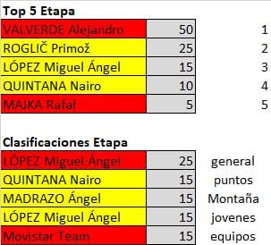 Polla de La Vuelta Ciclista a España - válida 33/42 polla anual LRDE 2019 Whatsa30